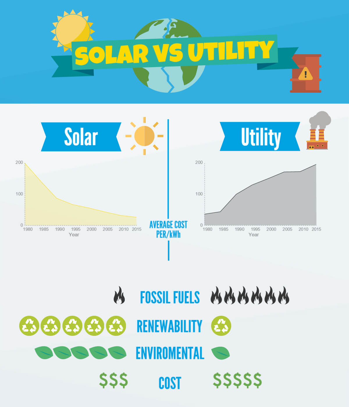 describes the solar benefits between coal and solar